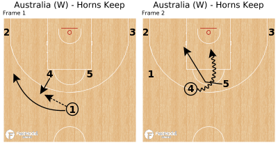 Basketball Play - Australia (W) - Horns Keep