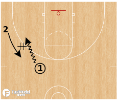 Basketball Play - 1 v 1 Handoff