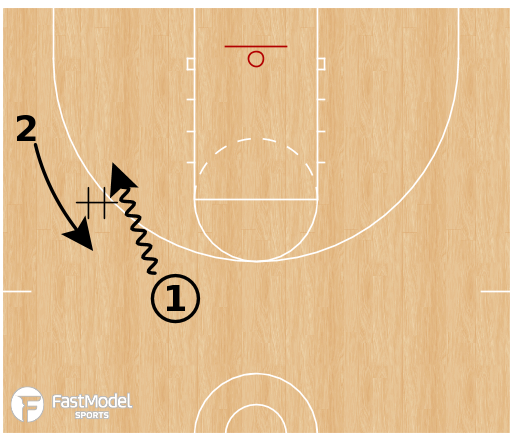 Basketball Play - 1 v 1 Handoff