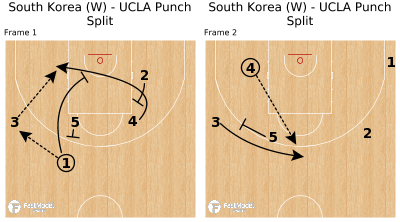 Basketball Play - South Korea (W) - UCLA Punch Split