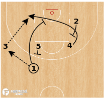 Basketball Play - South Korea (W) - UCLA Punch Split