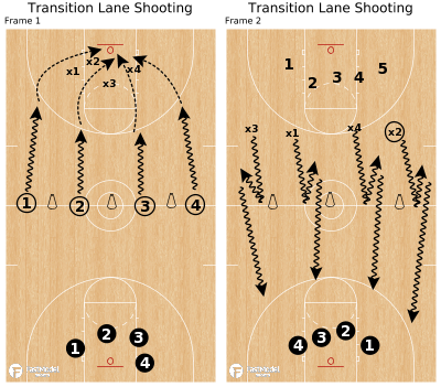 Basketball Play - Transition Lane Shooting