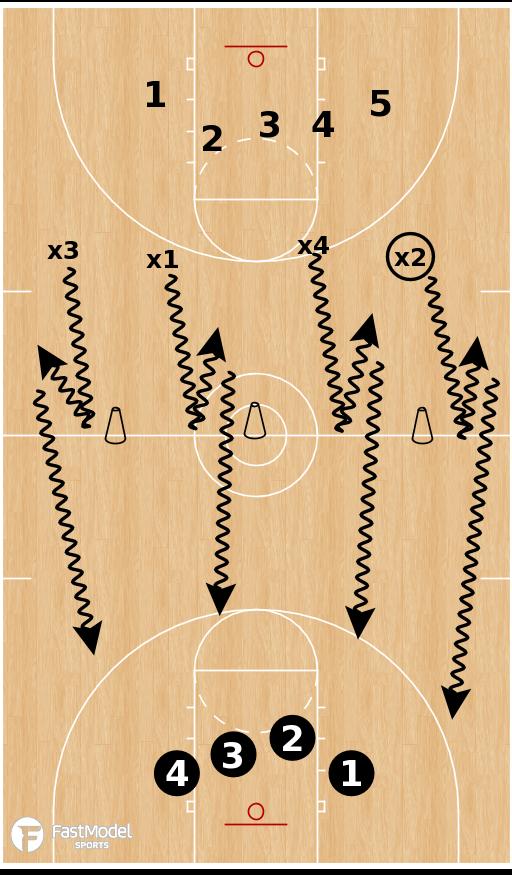 Basketball Play - Transition Lane Shooting