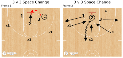 Basketball Play - 3 v 3 Space Change