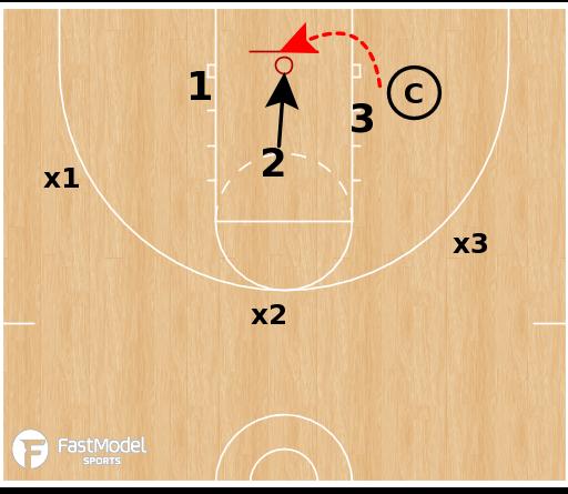 Basketball Play - 3 v 3 Space Change