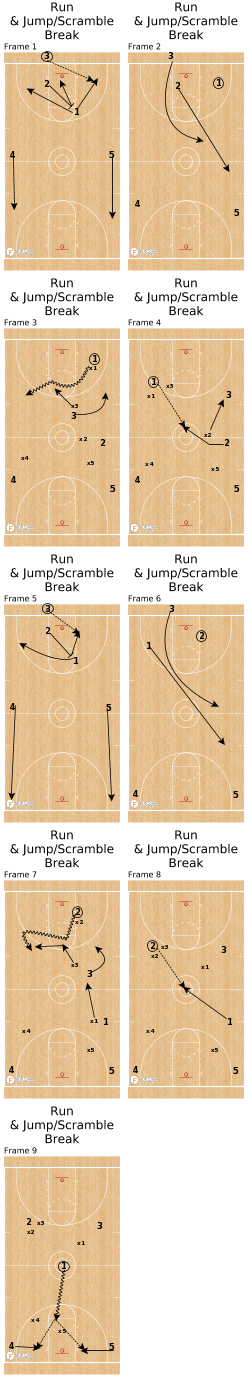 Basketball Play - Run & Jump/Scramble Break