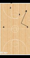 Basketball Play - Touchdown