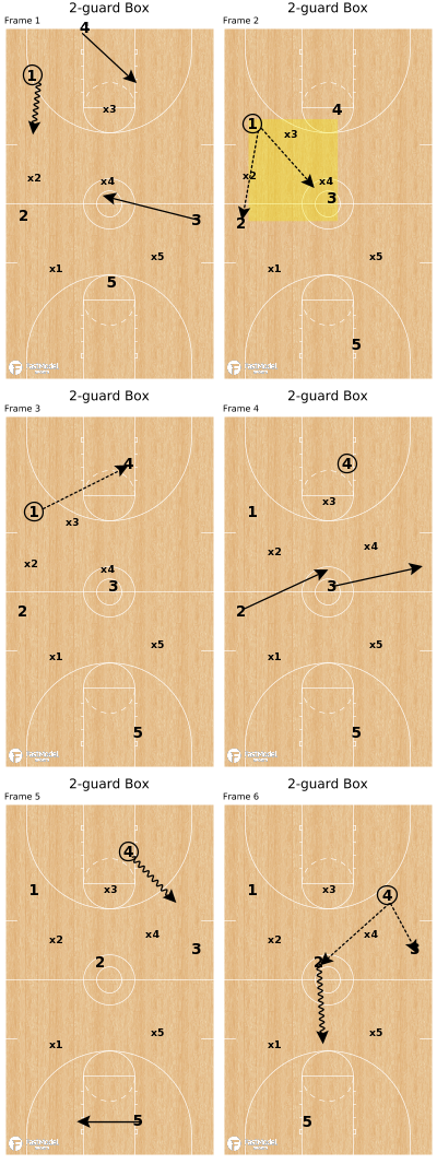 Basketball Play - 2-guard Box