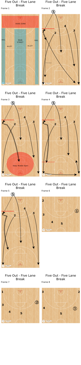 Basketball Play - Five Out - Five Lane Break
