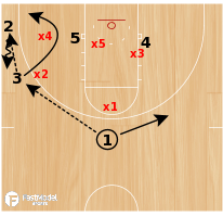 Basketball Play - Power Gap
