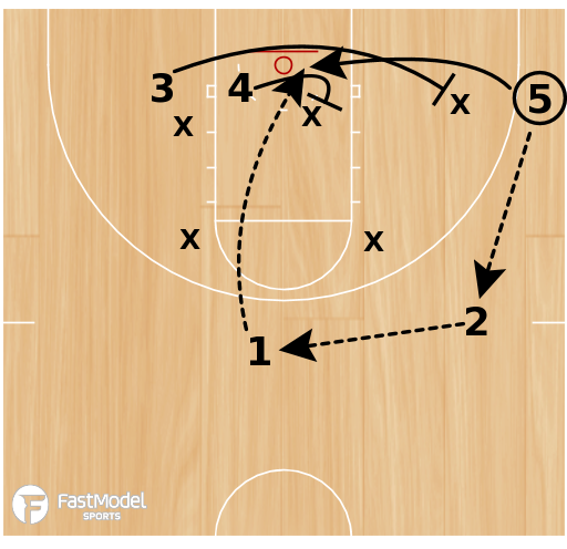 Basketball Play - Play of the Day 01-14-2011: Zone Lob