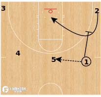 Basketball Play - Delay STS Turn