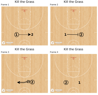 Basketball Play - Kill the Grass