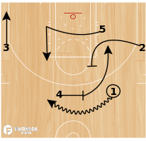 Basketball Play - UNC Dribble