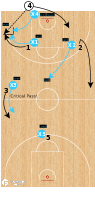 Basketball Play - FACE - Full Court Press
