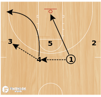 Basketball Play - Chin Down