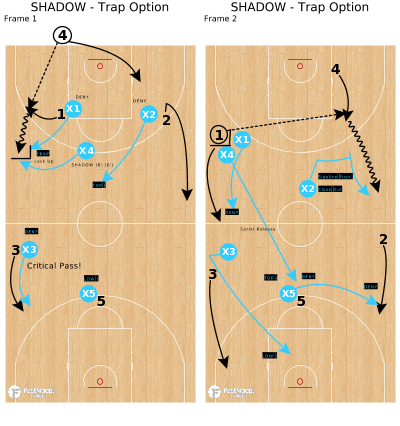 Basketball Play - SHADOW - Trap Option