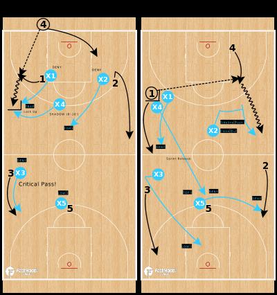 Basketball Play - SHADOW - Trap Option