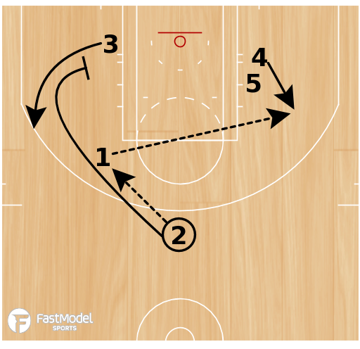 Basketball Play - Play of the Day 01-20-2011: 1 Elbow Exchange