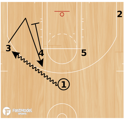 Basketball Play - Trailblazers Middle P&R