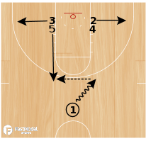Basketball Play - Post Flex Stagger