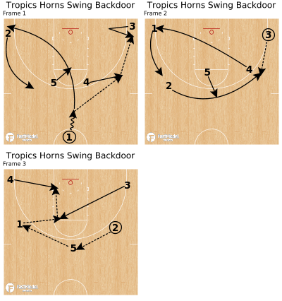 Basketball Play - Tropics Horns Swing Backdoor