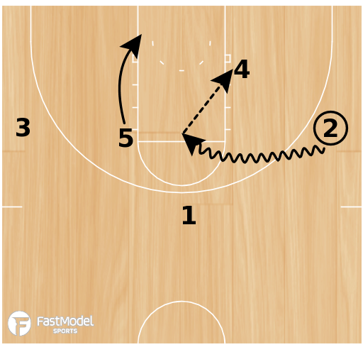 Basketball Play - Secondary Staggers