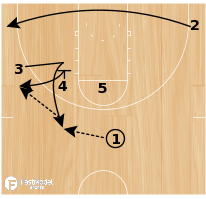 Basketball Play - BYU Cougars Post 5