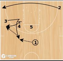 Basketball Play - BYU Cougars Post 5