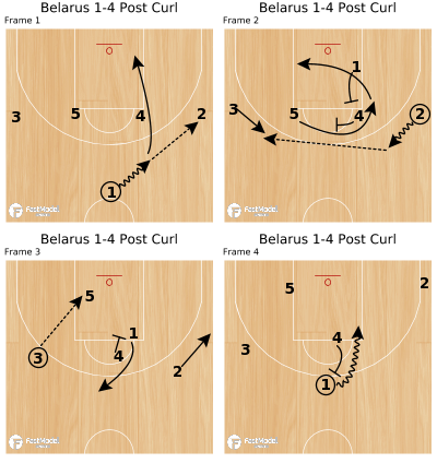 Basketball Play - Belarus 1-4 Post Curl