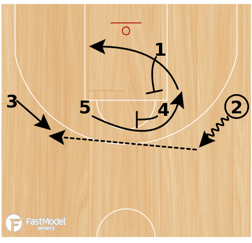 Basketball Play - Belarus 1-4 Post Curl