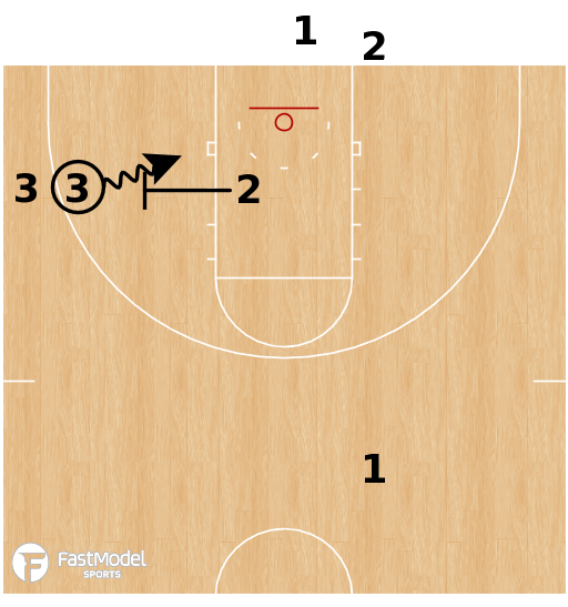 Basketball Play - 3 Line Drills for Motion