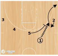 Basketball Play - Santa Clara Double Ball Screen