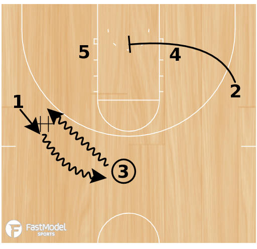 Basketball Play - Broncos Triple