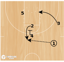 Basketball Play - Murray State Offense