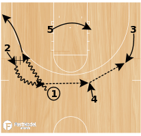 Basketball Play - Transition Offense