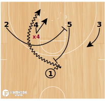 Basketball Play - Racers PG Iso