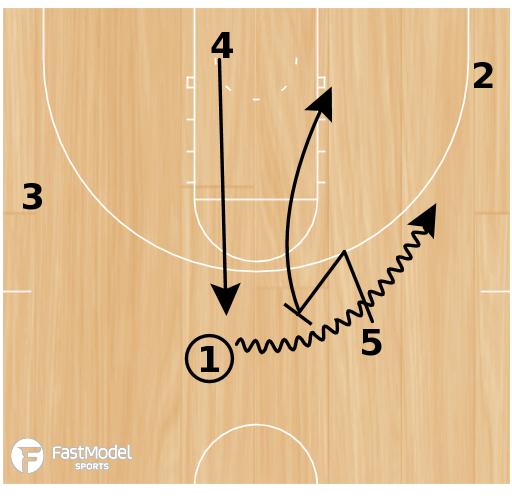 Basketball Play - Belmont Drag Screen Action