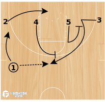 Basketball Play - Murray State SLOB to Triple Stagger