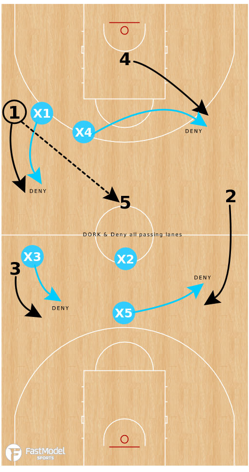 Basketball Play - Full Court Press Adjustments