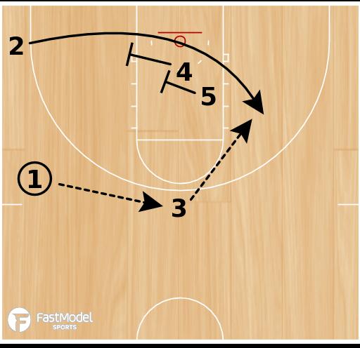 Basketball Play - Shuffle Double/Double