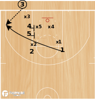 Basketball Play - Zone Inbounds- Low Stack