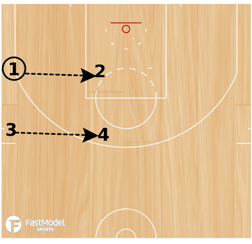 Basketball Play - Beilein Seaming Ball Drill