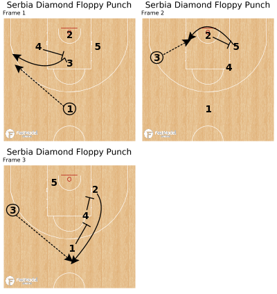 Basketball Play - Serbia Diamond Floppy Punch