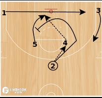 Basketball Play - Lakers Lob