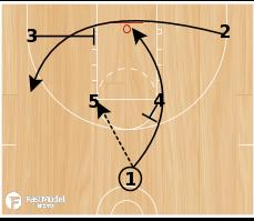 Basketball Play - 3FTC Horns Clear