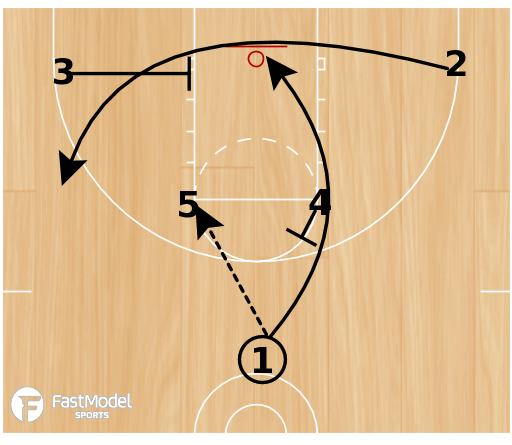 Basketball Play - 3FTC Horns Clear
