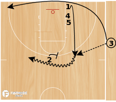 Basketball Play - Double Backflare