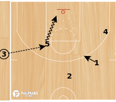 Basketball Play - Elbow Iso
