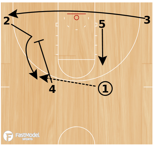 Basketball Play - Wide Flip Back